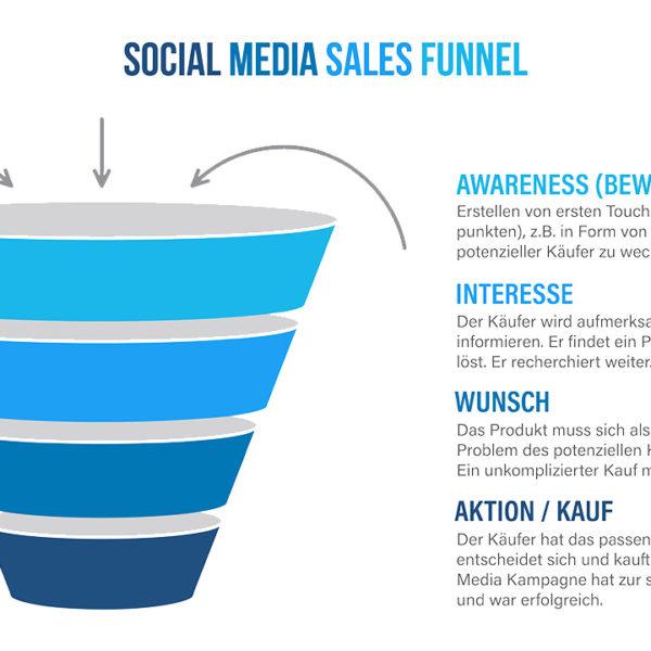 Online-Marketing: Social Media Sales Funnel
